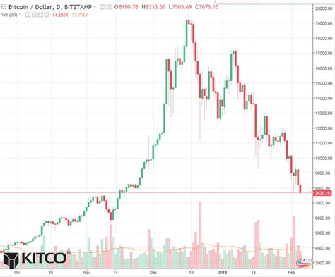 bitcoin daily chart alert prices   mo  blood