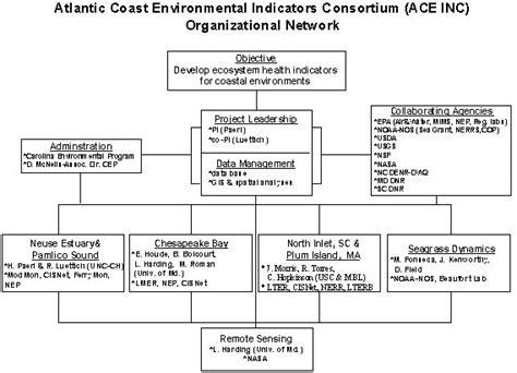 annual report atlantic coast environmental indicators consortium research project