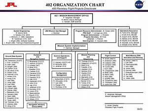 Lockheed Martin Organizational Structure 2019