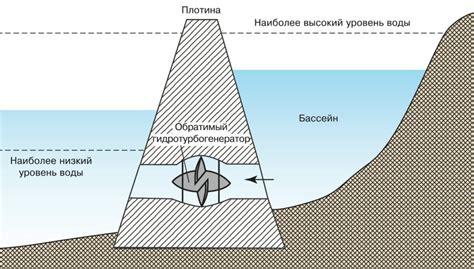 Приливные электростанции принцип работы и типы