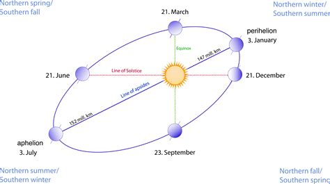 Happy Aphelion 2015! - The Sun Today with C. Alex Young, Ph.D.