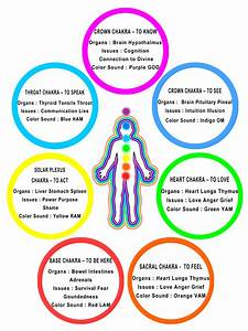 Foods To Help Balance The Chakras  U2013 Psychic Pureseeker