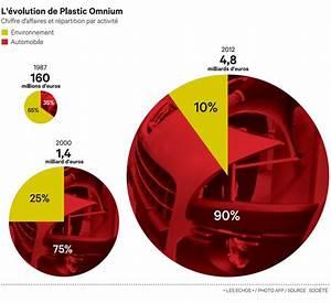 Action Plastic Omnium : plastic omnium les le ons d 39 une mutation ~ Maxctalentgroup.com Avis de Voitures
