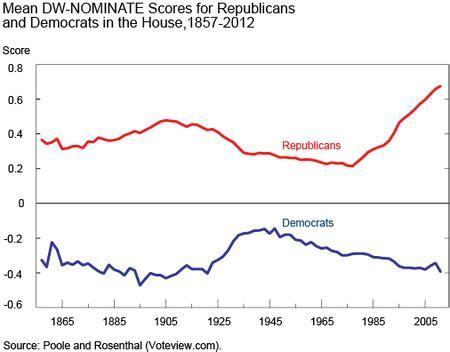 political polarization   united states fed study