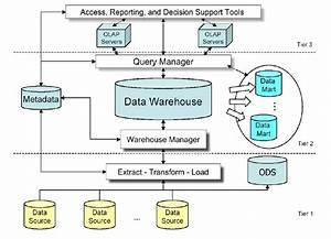 Classical Data Warehouse Architecture
