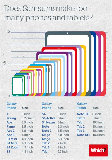 how many a smartphone does samsung make many phones and tablets