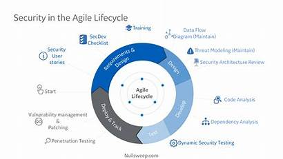 Agile Development Security Planning Lifecycle Integrating Architecture