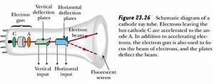Cathode Ray Tube Diagram