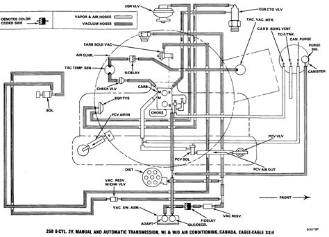 258 Jeep Vacuum Diagram by Amc Eagle Technical Support