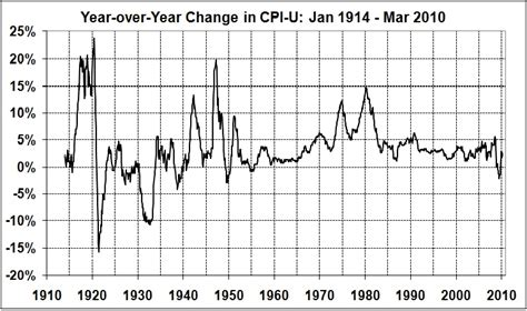 us bureau of labor statistics cpi whither inflation politics prosperity