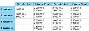 Combien De Watt Par M2 : calcul d 39 une climatisation puissance gains tarifs cybat ~ Melissatoandfro.com Idées de Décoration