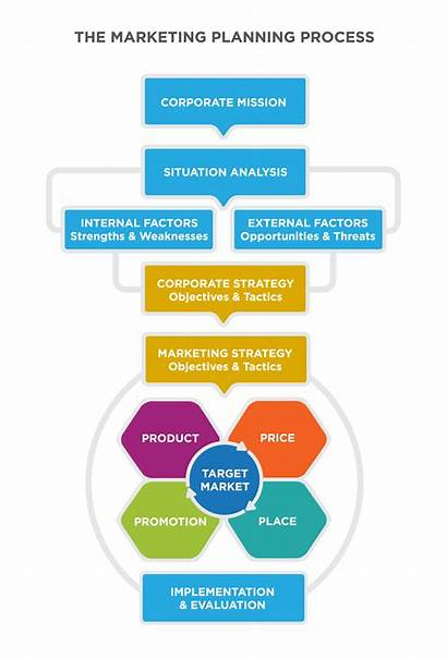 Marketing Corporate Strategy Mix Aligning Strategies Business