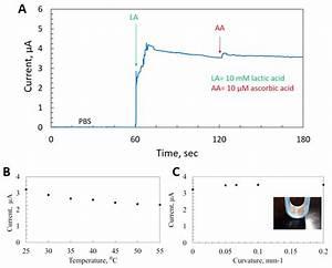 Selectivity And Stability Test Of Sensor  0 65 V Vs Ag