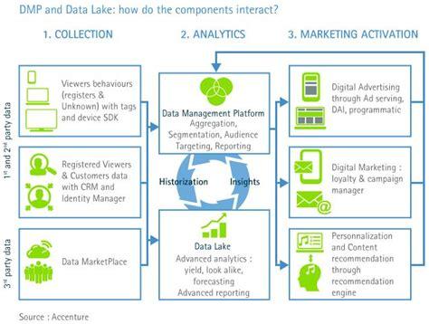 data management platform dmp  big data la