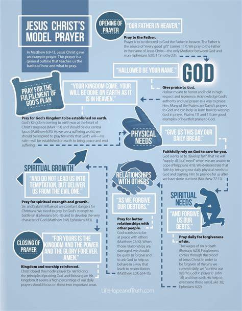 Jesus Christ's Model Prayer Infographic - Life, Hope & Truth