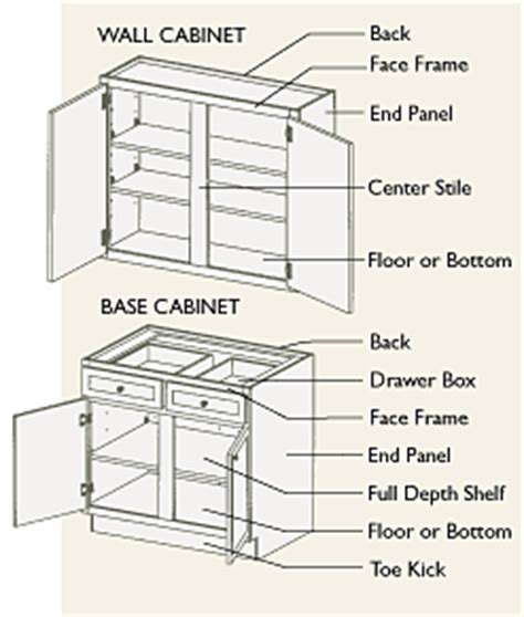 learn  basic cabinetry terms