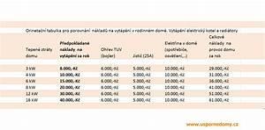 Náklady na vytápění elektřinou
