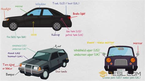 Parts Of A Car Vocabulary For Kids