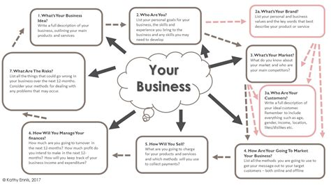 One Page Business Plan Template Refresh And Revitalise Your Simple One Page Business Plan