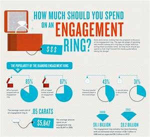 engagement rings what you need to know me wedding djs With how much should spend on wedding ring