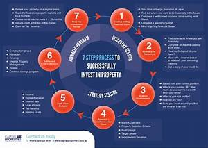 7 Step Property Investment Flow Chart