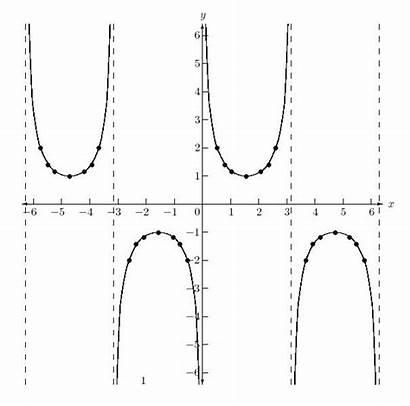 Graph Csc Sec Cot Cosecant Graphs Graphing