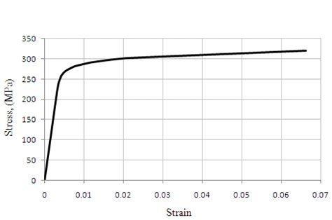 Diagram For Aluminum by Stress Strain Curve Of Aluminum 6061 T6 With Thickness Of