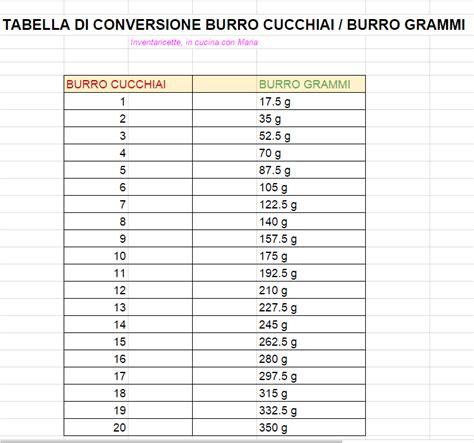 Due Litri Di Acqua Quanti Bicchieri Sono by Conversione Olio Burro Dal Cucchiaio Ai Grammi