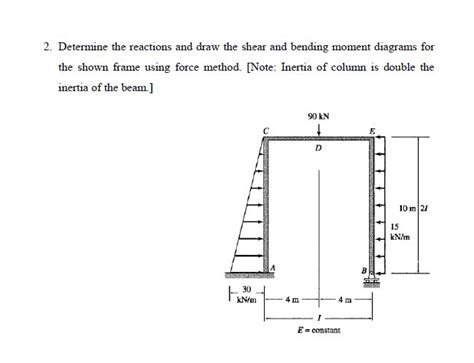 Solved Determine The Reactions Draw Shear
