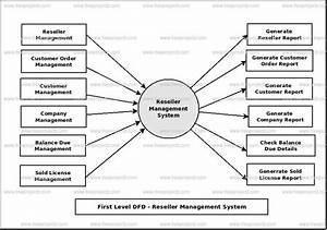 Reseller Management System Dataflow Diagram  Dfd  Freeprojectz
