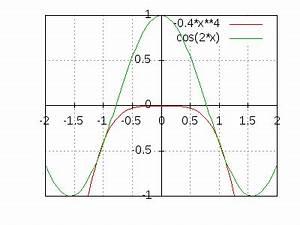 Berechnen Von Nullstellen : nullstellen einer cosinus fkt berechnen ~ Themetempest.com Abrechnung