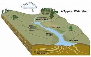 A Simple Graphic Depicting A Watershed  We Are In The  Russianriver Watershed