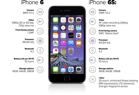 features of iphone 6s innovating undercover a history of apple s phones