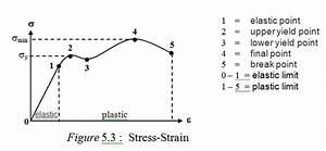 Mz Polikb  1 5 Hooke U0026 39 S Law And Modulus Of Elasticity