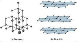 structures  diamond  graphite   graphite conduct electricity quora