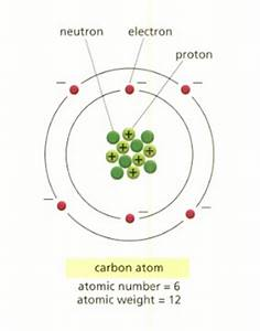 Labeled Diagram Of Atoms : sample 6 chemistry part 2 diagram center ~ A.2002-acura-tl-radio.info Haus und Dekorationen