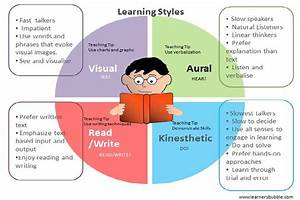 My Learning Style  General Learning Styles