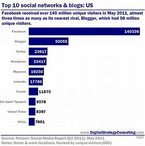 Top 10 social networks and blogs: US - Digital ...