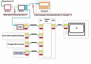 Wiring Diagram Connection Forviso Tv To Dvd Player