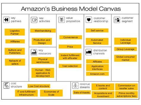 Amazon Business Model Canvas  Google Zoeken 12