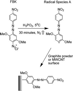 ray photoelectron spectroscopy studies  graphite powder  multiwalled carbon nanotubes