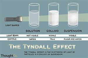 Tyndall Effect Definition And Examples