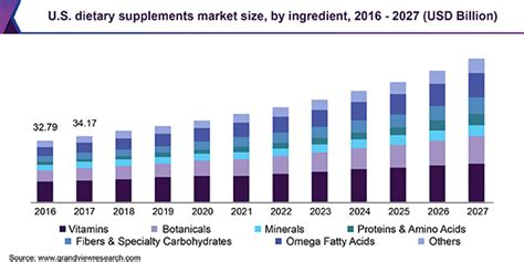 Dietary Supplements Market Size   Industry Analysis Report ...