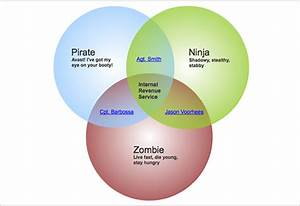 Free Venn Diagram Templates