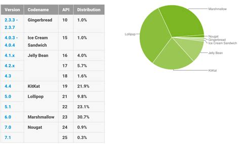 The Latest Version Of Android Is Now On 1.2% Of Devices