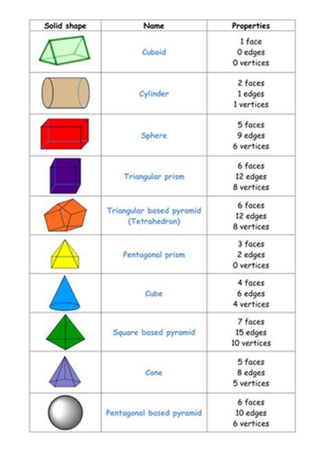 3d shape problem solving ks1