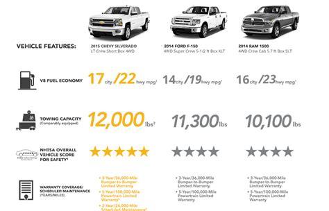 Best Gas Mileage Truck by Top 10 Best Gas Mileage Trucks Valley Chevy