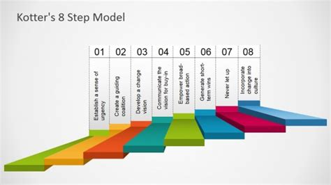 kotters  step model template  powerpoint slidemodel