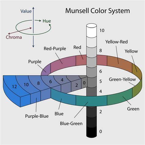 sistema munsell dei colori