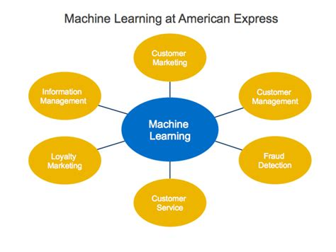 learn marketing how to blend machine learning into your marketing strategy